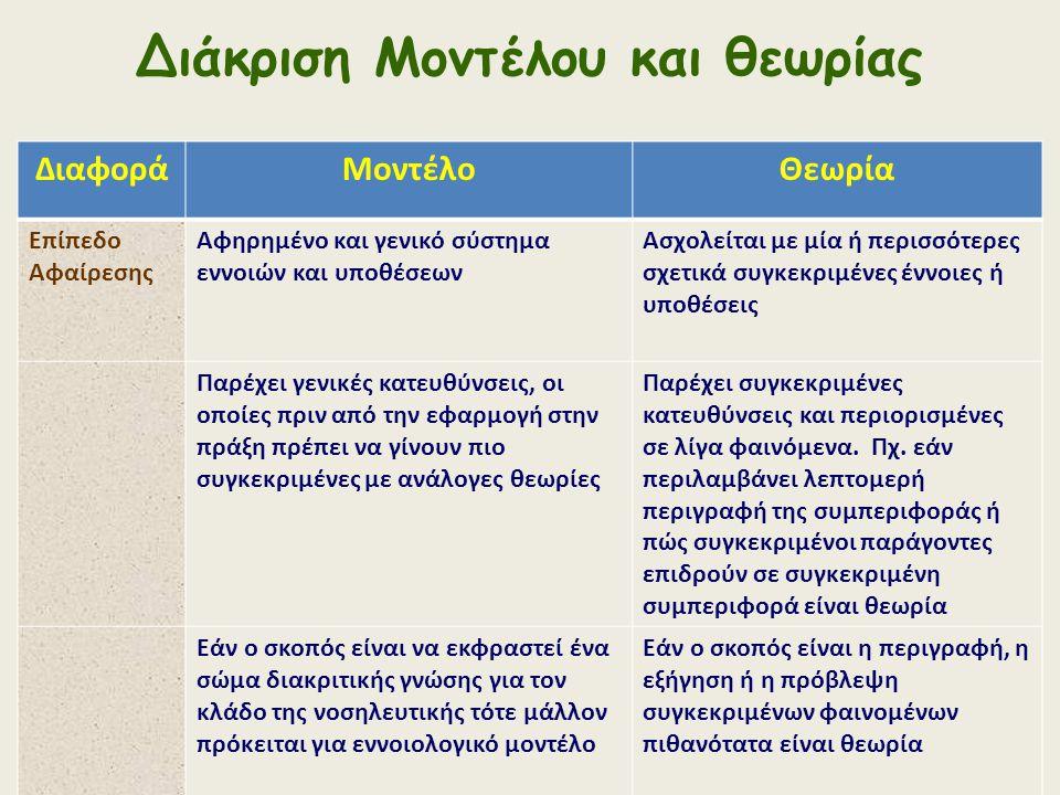 Διάκριση Μοντέλου και θεωρίας ΔιαφοράΜοντέλοΘεωρία Επίπεδο Αφαίρεσης Αφηρημένο και γενικό σύστημα εννοιών και υποθέσεων Ασχολείται με μία ή περισσότερ