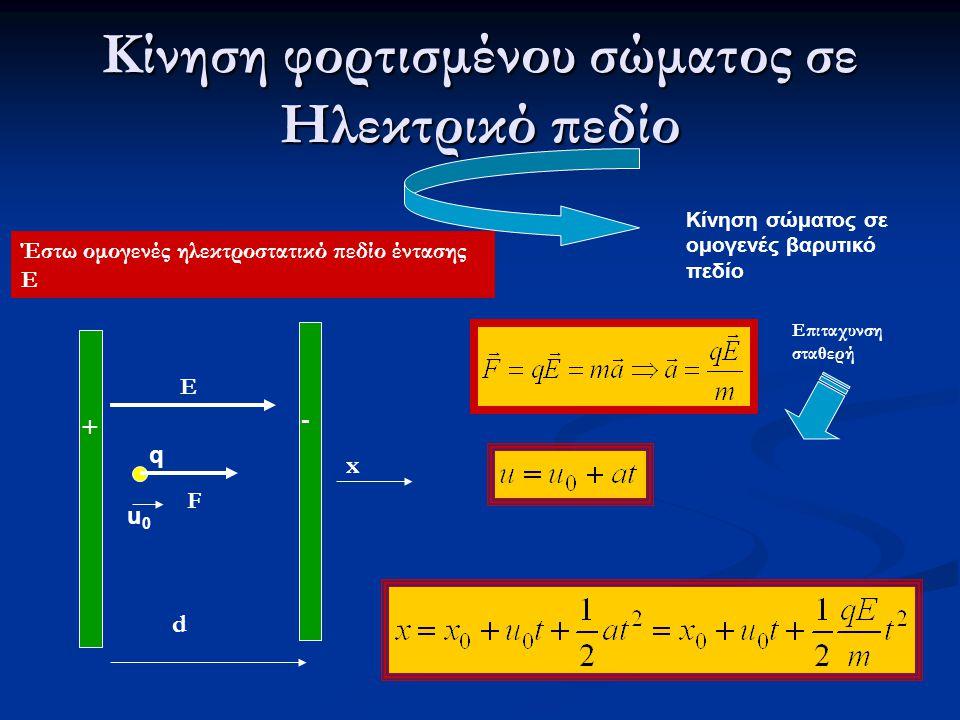 Κίνηση φορτισμένου σώματος σε Ηλεκτρικό πεδίο Κίνηση σώματος σε ομογενές βαρυτικό πεδίο Έστω ομογενές ηλεκτροστατικό πεδίο έντασης Ε + - E d x u0u0 Επ