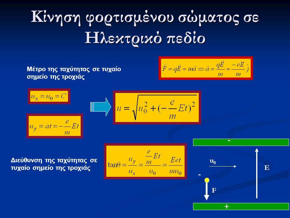 Κίνηση φορτισμένου σώματος σε Ηλεκτρικό πεδίο Μέτρο της ταχύτητας σε τυχαίο σημείο της τροχιάς Διεύθυνση της ταχύτητας σε τυχαίο σημείο της τροχιάς +