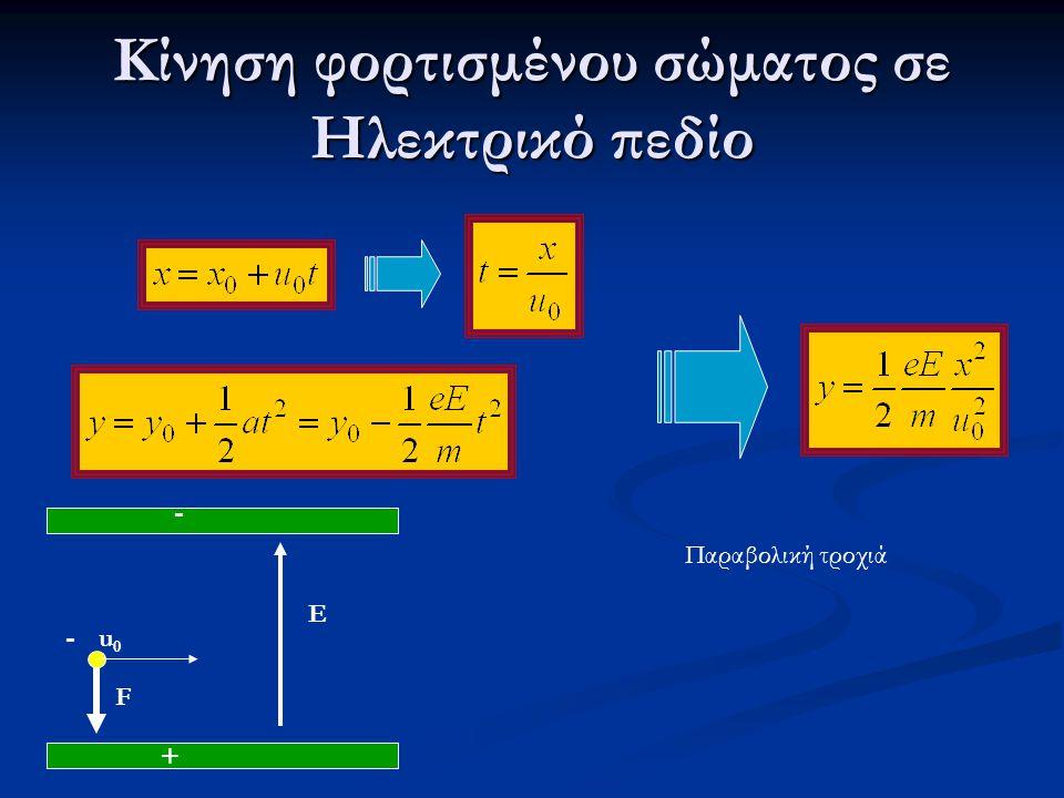 Κίνηση φορτισμένου σώματος σε Ηλεκτρικό πεδίο Παραβολική τροχιά + E - - F u0u0
