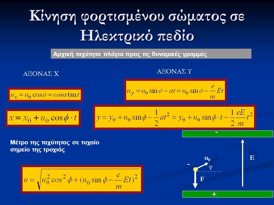 Κίνηση φορτισμένου σώματος σε Ηλεκτρικό πεδίο Αρχική ταχύτητα πλάγια προς τις δυναμικές γραμμές Μέτρο της ταχύτητας σε τυχαίο σημείο της τροχιάς + E -