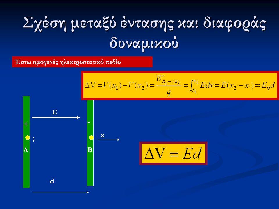 Σχέση μεταξύ έντασης και διαφοράς δυναμικού Έστω ομογενές ηλεκτροστατικό πεδίο + - E d x BA ;