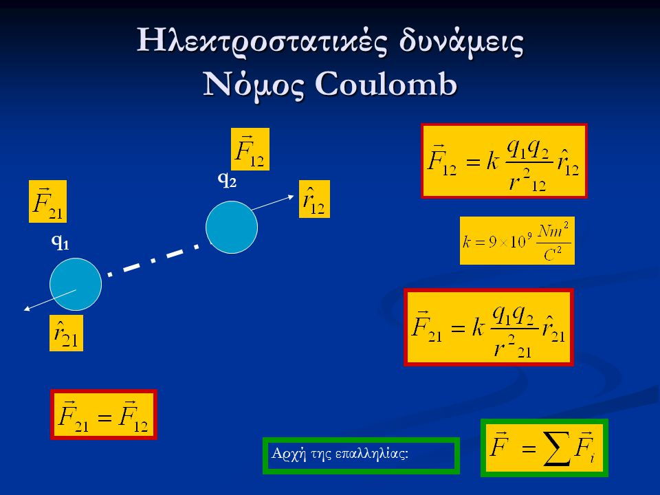 Ηλεκτροστατικές δυνάμεις Νόμος Coulomb q1q1 q2q2 Αρχή της επαλληλίας: