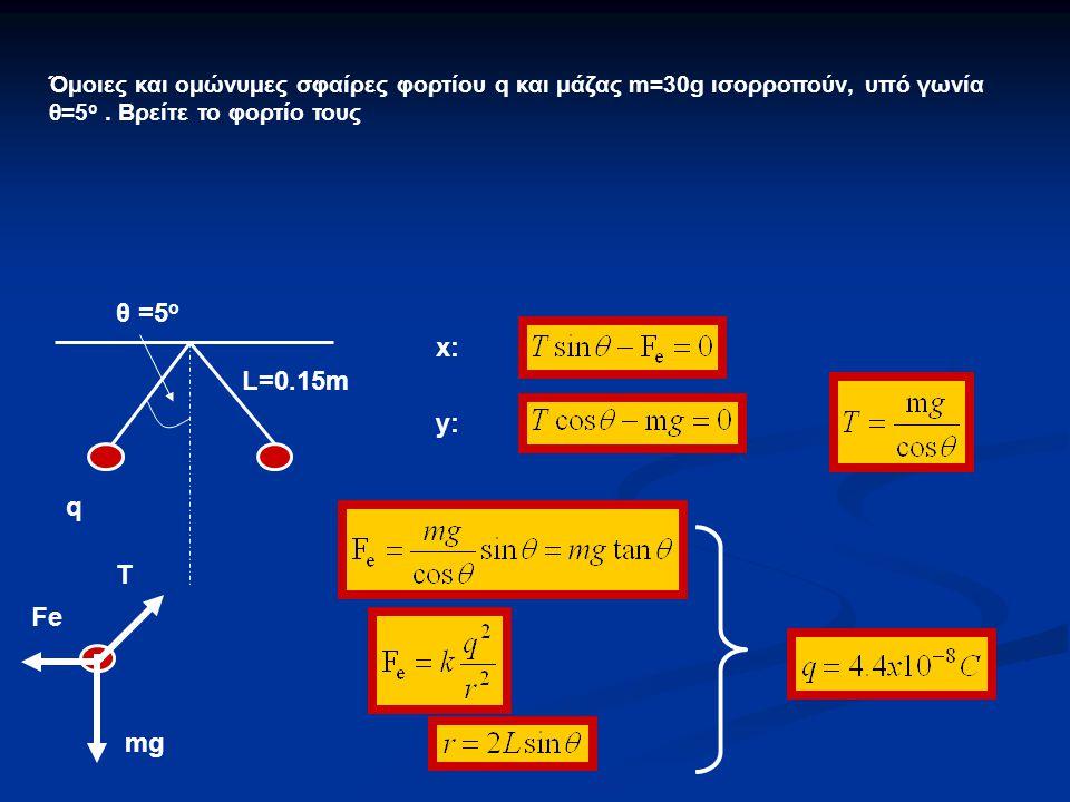 Όμοιες και ομώνυμες σφαίρες φορτίου q και μάζας m=30g ισορροπούν, υπό γωνία θ=5 ο. Βρείτε το φορτίο τους L=0.15m q θ =5 ο x: y: T mg Fe