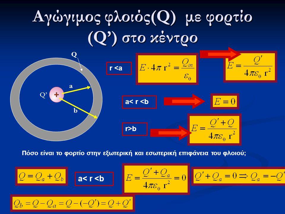 Αγώγιμος φλοιός(Q) με φορτίο (Q') στο κέντρο a Q' b Q r <a a< r <b r>b Πόσο είναι το φορτίο στην εξωτερική και εσωτερική επιφάνεια του φλοιού; a< r <b