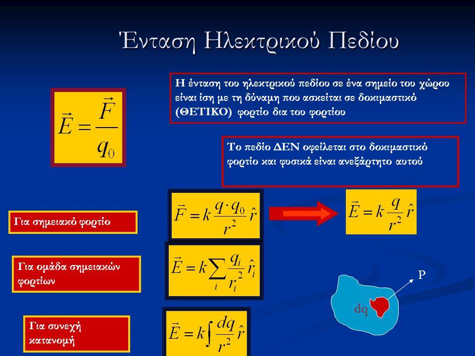 Ένταση Ηλεκτρικού Πεδίου H ένταση του ηλεκτρικού πεδίου σε ένα σημείο του χώρου είναι ίση με τη δύναμη που ασκείται σε δοκιμαστικό (ΘΕΤΙΚΟ) φορτίο δια