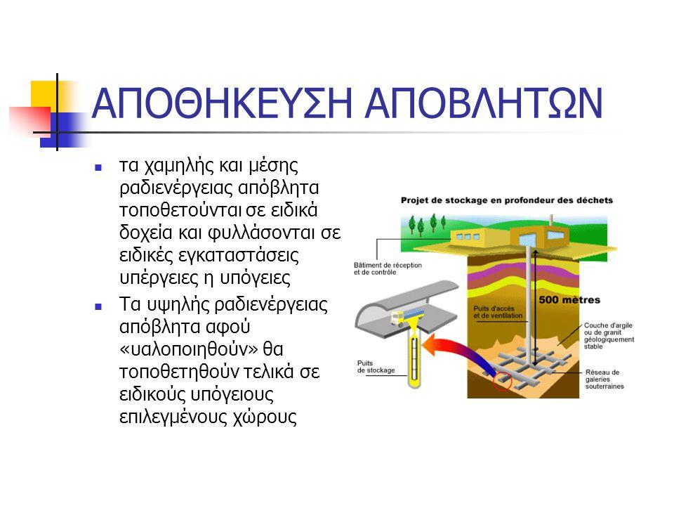 ΑΠΟΘΗΚΕΥΣΗ ΑΠΟΒΛΗΤΩΝ τα χαμηλής και μέσης ραδιενέργειας απόβλητα τοποθετούνται σε ειδικά δοχεία και φυλλάσονται σε ειδικές εγκαταστάσεις υπέργειες η υπόγειες Τα υψηλής ραδιενέργειας απόβλητα αφού «υαλοποιηθούν» θα τοποθετηθούν τελικά σε ειδικούς υπόγειους επιλεγμένους χώρους