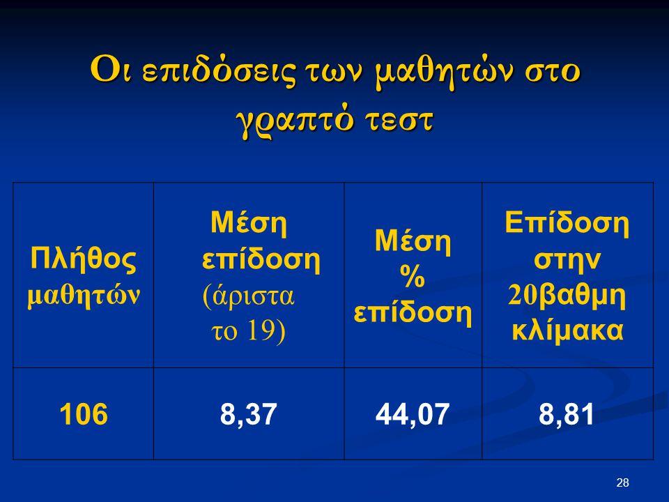 28 Οι επιδόσεις των μαθητών στο γραπτό τεστ Πλήθος μαθητών Μέση επίδοση (άριστα το 19) Μέση % επίδοση Επίδοση στην 20 βαθμη κλίμακα 1068,3744,078,81
