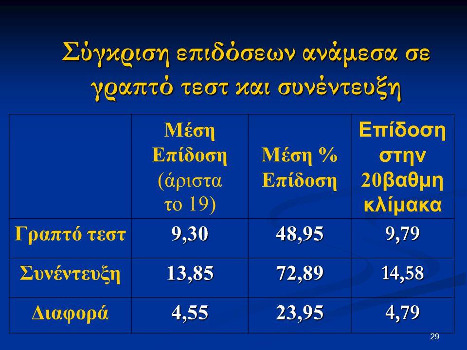 29 Σύγκριση επιδόσεων ανάμεσα σε γραπτό τεστ και συνέντευξη Μέση Επίδοση (άριστα το 19) Μέση % Επίδοση στην 20 βαθμη κλίμακα Γραπτό τεστ9,3048,959,79