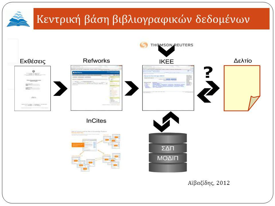 Απογραφικό δελτίο Βιβλιογραφικές αναφορές στο ΙΚΕΕ Αναδρομική εισαγωγή Refworks ΙΚΕΕ ( παραμετροποίηση Invenio) InCites ανάλυση της ερευνητικής παραγωγής ενός ιδρύματος και η συγκριτική αξιολόγηση με άλλα ακαδημαϊκά ιδρύματα Κεντρική βάση βιβλιογραφικών δεδομένων Αϊβαζίδης, 2012