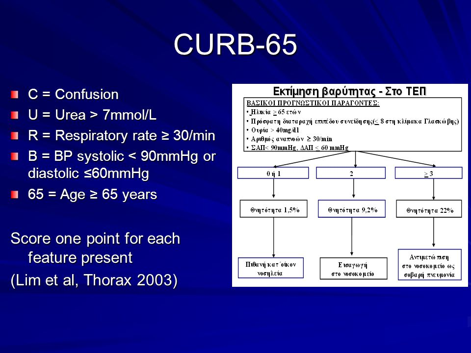 CURB-65 C = Confusion U = Urea > 7mmol/L R = Respiratory rate ≥ 30/min B = BP systolic < 90mmHg or diastolic ≤60mmHg 65 = Age ≥ 65 years Score one poi