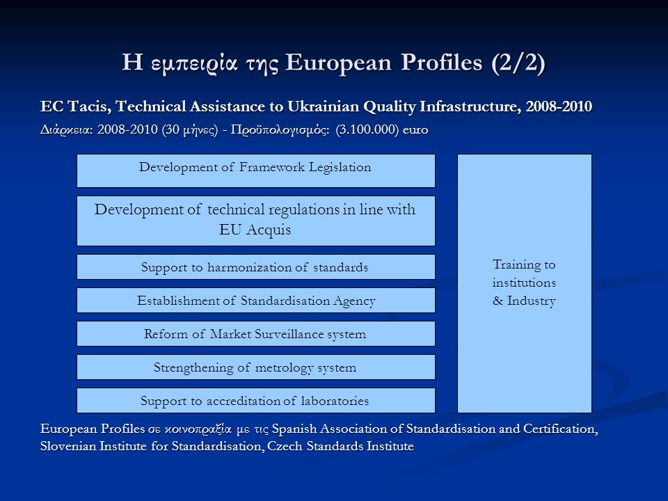 Η εμπειρία της European Profiles (2/2) EC Tacis, Technical Assistance to Ukrainian Quality Infrastructure, 2008-2010 Διάρκεια: 2008-2010 (30 μήνες) - Προϋπολογισμός: (3.100.000) euro European Profiles σε κοινοπραξία με τις Spanish Association of Standardisation and Certification, Slovenian Institute for Standardisation, Czech Standards Institute Development of Framework Legislation Development of technical regulations in line with EU Acquis Establishment of Standardisation Agency Reform of Market Surveillance system Support to harmonization of standards Strengthening of metrology system Support to accreditation of laboratories Training to institutions & Industry