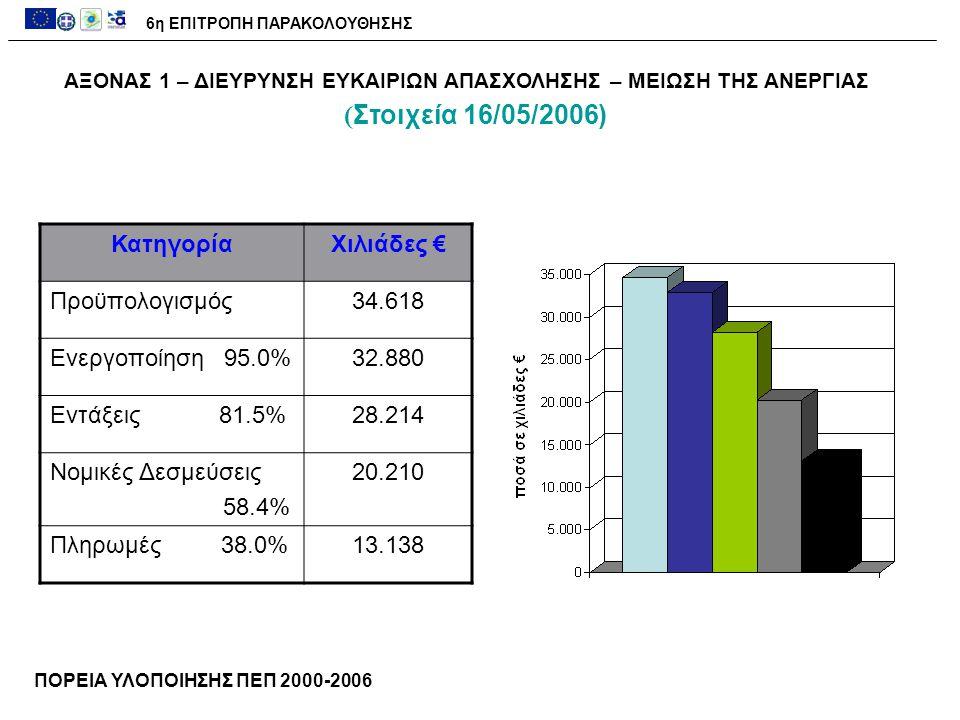 ΑΞΟΝΑΣ 1 – ΔΙΕΥΡΥΝΣΗ ΕΥΚΑΙΡΙΩΝ ΑΠΑΣΧΟΛΗΣΗΣ – ΜΕΙΩΣΗ ΤΗΣ ΑΝΕΡΓΙΑΣ ΚατηγορίαΧιλιάδες € Προϋπολογισμός34.618 Ενεργοποίηση 95.0%32.880 Εντάξεις 81.5%28.214 Νομικές Δεσμεύσεις 58.4% 20.210 Πληρωμές 38.0%13.138 6η ΕΠΙΤΡΟΠΗ ΠΑΡΑΚΟΛΟΥΘΗΣΗΣ ΠΟΡΕΙΑ ΥΛΟΠΟΙΗΣΗΣ ΠΕΠ 2000-2006 ( Στοιχεία 16/05/2006)