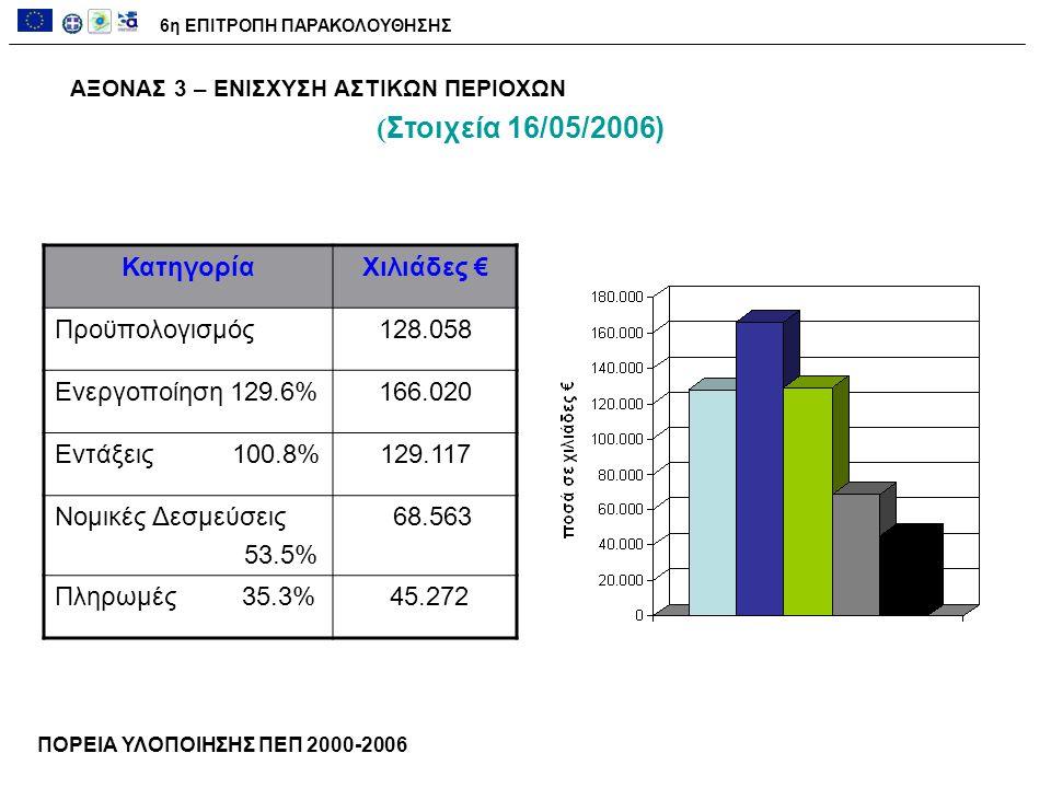 ΑΞΟΝΑΣ 3 – ΕΝΙΣΧΥΣΗ ΑΣΤΙΚΩΝ ΠΕΡΙΟΧΩΝ ΚατηγορίαΧιλιάδες € Προϋπολογισμός128.058 Ενεργοποίηση 129.6%166.020 Εντάξεις 100.8%129.117 Νομικές Δεσμεύσεις 53.5% 68.563 Πληρωμές 35.3% 45.272 ΠΟΡΕΙΑ ΥΛΟΠΟΙΗΣΗΣ ΠΕΠ 2000-2006 6η ΕΠΙΤΡΟΠΗ ΠΑΡΑΚΟΛΟΥΘΗΣΗΣ ( Στοιχεία 16/05/2006)
