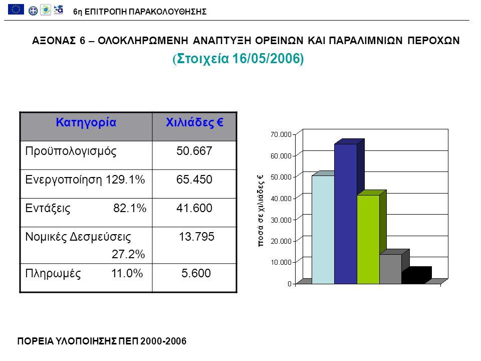 ΑΞΟΝΑΣ 6 – ΟΛΟΚΛΗΡΩΜΕΝΗ ΑΝΑΠΤΥΞΗ ΟΡΕΙΝΩΝ ΚΑΙ ΠΑΡΑΛΙΜΝΙΩΝ ΠΕΡΟΧΩΝ ΚατηγορίαΧιλιάδες € Προϋπολογισμός50.667 Ενεργοποίηση 129.1%65.450 Εντάξεις 82.1%41.600 Νομικές Δεσμεύσεις 27.2% 13.795 Πληρωμές 11.0% 5.600 ΠΟΡΕΙΑ ΥΛΟΠΟΙΗΣΗΣ ΠΕΠ 2000-2006 6η ΕΠΙΤΡΟΠΗ ΠΑΡΑΚΟΛΟΥΘΗΣΗΣ ( Στοιχεία 16/05/2006)