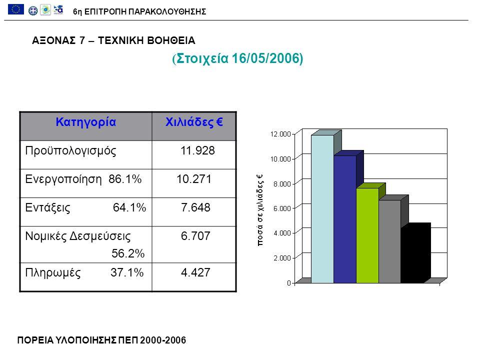 ΑΞΟΝΑΣ 7 – ΤΕΧΝΙΚΗ ΒΟΗΘΕΙΑ ΚατηγορίαΧιλιάδες € Προϋπολογισμός 11.928 Ενεργοποίηση 86.1%10.271 Εντάξεις 64.1% 7.648 Νομικές Δεσμεύσεις 56.2% 6.707 Πληρωμές 37.1% 4.427 ΠΟΡΕΙΑ ΥΛΟΠΟΙΗΣΗΣ ΠΕΠ 2000-2006 6η ΕΠΙΤΡΟΠΗ ΠΑΡΑΚΟΛΟΥΘΗΣΗΣ ( Στοιχεία 16/05/2006)