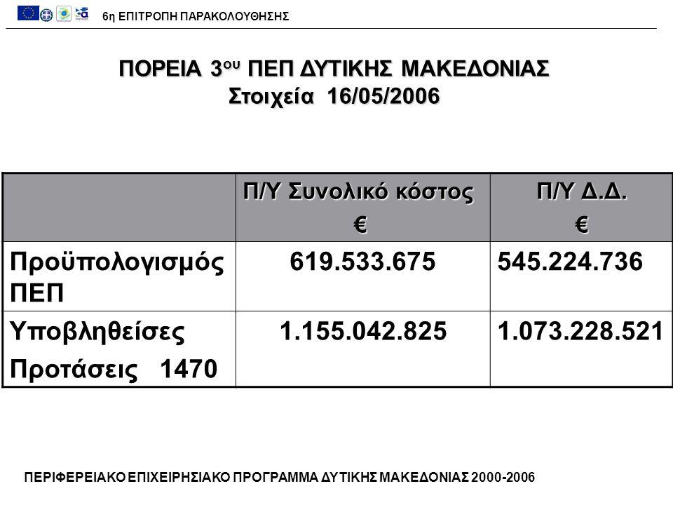 ΚατηγορίαΧιλιάδες € Προϋπολογισμός44.412 Ενεργοποίηση 103.5%45.948 Εντάξεις 83.9%37.298 Νομικές Δεσμεύσεις 53.5% 23.753 Πληρωμές 29.8%13.229 ΠΟΡΕΙΑ ΥΛΟΠΟΙΗΣΗΣ ΠΕΠ 2000-2006 ΑΞΟΝΑΣ 4 - ΑΝΑΔΙΑΡΘΩΣΗ ΤΗΣ ΤΟΠΙΚΗΣ ΟΙΚΟΝΟΜΙΑΣ ΚΑΙ ΕΝΙΣΧΥΣΗ ΕΞΩΣΤΡΕΦΕΙΑΣ 6η ΕΠΙΤΡΟΠΗ ΠΑΡΑΚΟΛΟΥΘΗΣΗΣ ( Στοιχεία 16/05/2006)