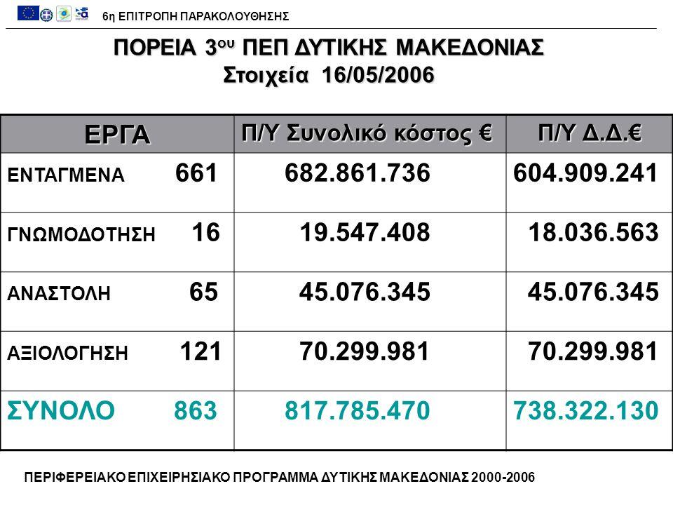 ΑΞΟΝΑΣ 5 – ΑΝΑΠΤΥΞΗ ΑΓΡΟΤΙΚΟΥ ΧΩΡΟΥ ΚατηγορίαΧιλιάδες € Προϋπολογισμός116.366 Ενεργοποίηση 161.2%187.629 Εντάξεις 125.8%146.501 Νομικές Δεσμεύσεις 60.0% 69.873 Πληρωμές 39.9% 46.422 ΠΟΡΕΙΑ ΥΛΟΠΟΙΗΣΗΣ ΠΕΠ 2000-2006 6η ΕΠΙΤΡΟΠΗ ΠΑΡΑΚΟΛΟΥΘΗΣΗΣ ( Στοιχεία 16/05/2006)