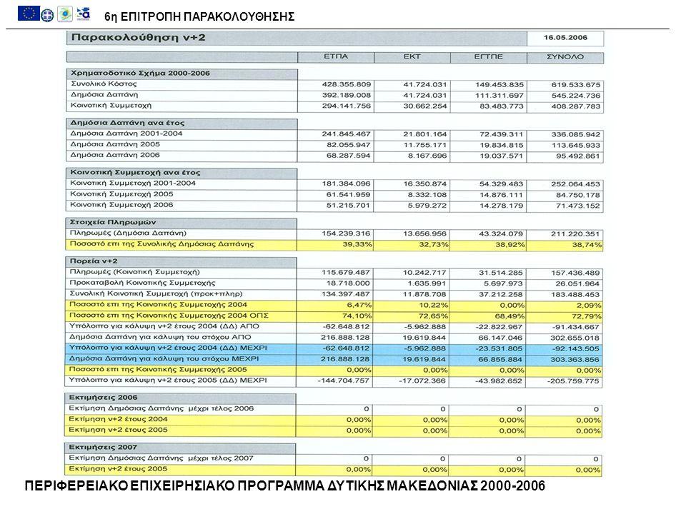 6η ΕΠΙΤΡΟΠΗ ΠΑΡΑΚΟΛΟΥΘΗΣΗΣ ΠΕΡΙΦΕΡΕΙΑΚΟ ΕΠΙΧΕΙΡΗΣΙΑΚΟ ΠΡΟΓΡΑΜΜΑ ΔΥΤΙΚΗΣ ΜΑΚΕΔΟΝΙΑΣ 2000-2006
