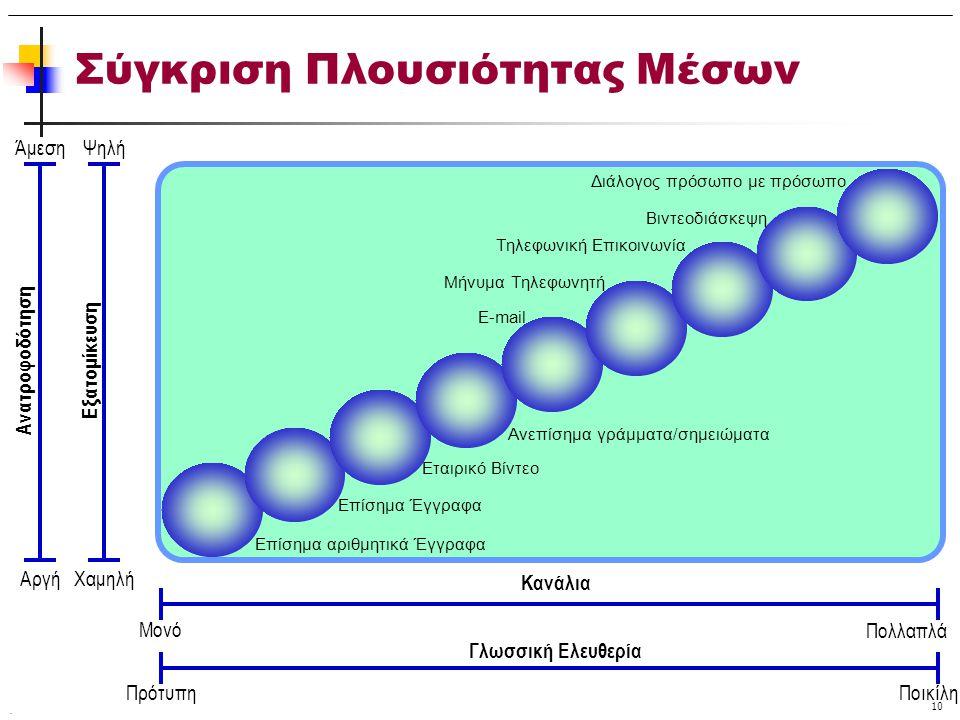 . 10 Σύγκριση Πλουσιότητας Μέσων Μονό Πολλαπλά Πρότυπη Ποικίλη Κανάλια Γλωσσική Ελευθερία ΧαμηλήΑργή ΨηλήΆμεση Εξατομίκευση Ανατροφοδότηση Επίσημα αρι