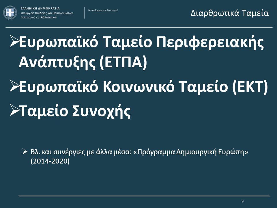 Διαρθρωτικά Ταμεία  Ευρωπαϊκό Ταμείο Περιφερειακής Ανάπτυξης (ΕΤΠΑ)  Ευρωπαϊκό Κοινωνικό Ταμείο (ΕΚΤ)  Ταμείο Συνοχής  Βλ. και συνέργιες με άλλα μ