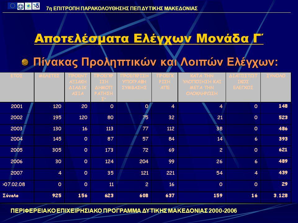 Αποτελέσματα Ελέγχων Μονάδα Γ΄ Ετήσιο Πρόγραμμα Ελέγχων 2008 19 Αποστολές Ελέγχου από ΕΔΕΛ: 4 Αποστολή ελέγχου ΕΚΤ  12 πράξεις 7 Αποστολές ελέγχου ΕΤΠΑ  15 πράξεις 4 Αποστολές ελέγχου ΕΓΤΠΕ  11 πράξεις 4 Αποστολές ελέγχου Τ.Σ.