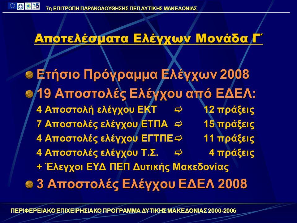 Αποτελέσματα Ελέγχων Μονάδα Γ΄ Ετήσιο Πρόγραμμα Ελέγχων 2008 19 Αποστολές Ελέγχου από ΕΔΕΛ: 4 Αποστολή ελέγχου ΕΚΤ  12 πράξεις 7 Αποστολές ελέγχου ΕΤ