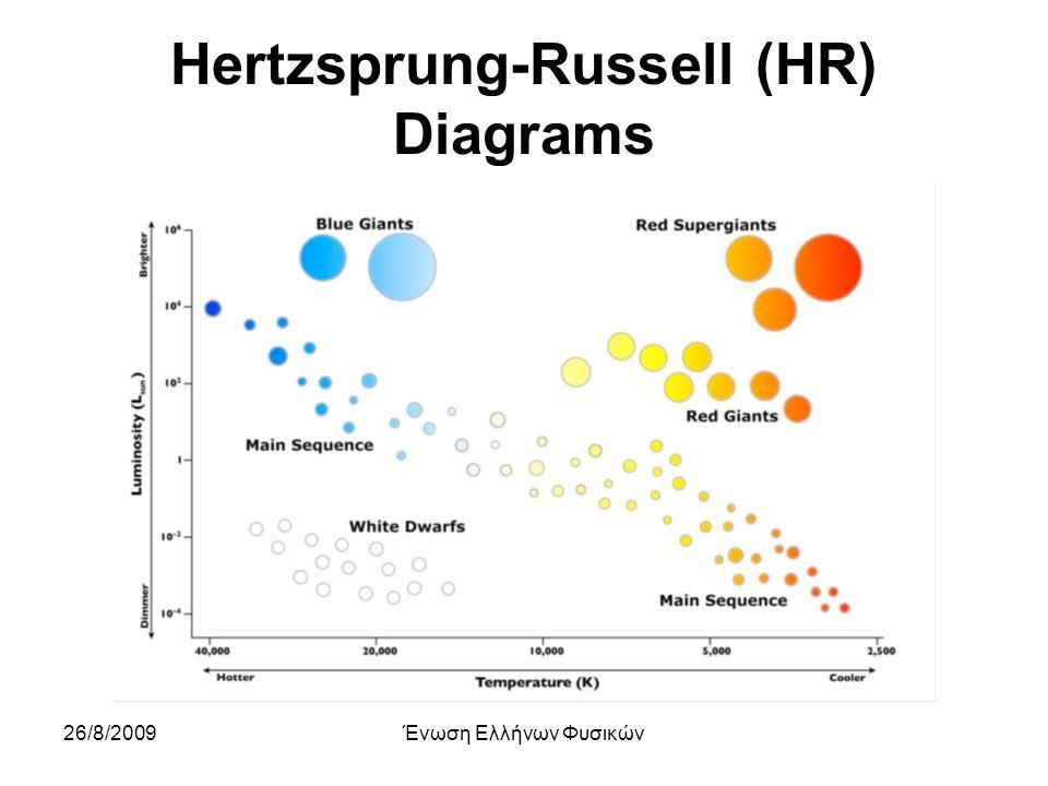 26/8/2009Ένωση Ελλήνων Φυσικών Hertzsprung-Russell (HR) Diagrams