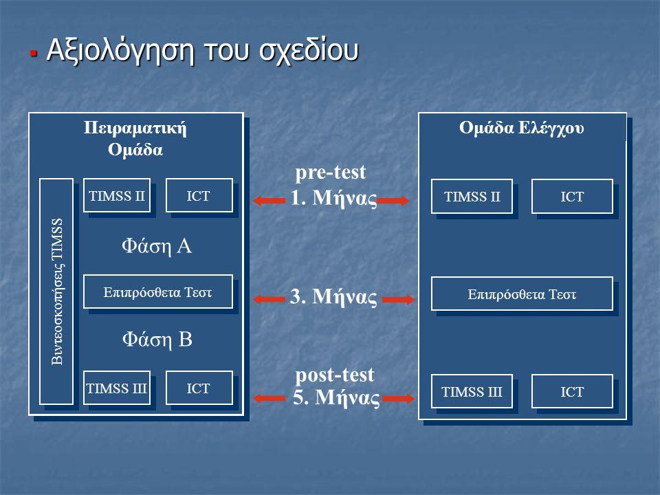  Αξιολόγηση του σχεδίου Πειραματική Ομάδα TIMSS III ICT Επιπρόσθετα Τεστ Φάση A Φάση B TIMSS II ICT Βιντεοσκοπήσεις ΤΙMSS Ομάδα Ελέγχου TIMSS II ICT TIMSS III ICT Επιπρόσθετα Τεστ pre-test 1.