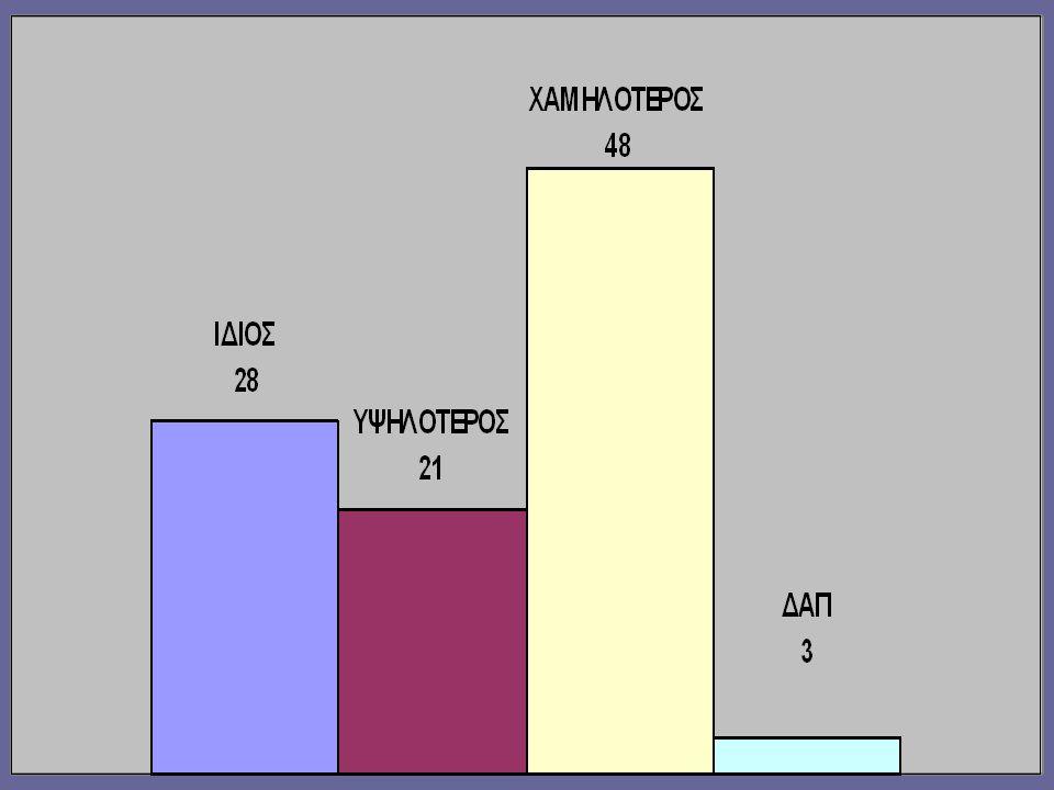 ΕΡΩΤΗΜΑ 2 ο ο τζίρος της επιχείρησής σας κατά την περίοδο πριν τις εκπτώσεις του 2009 σε σύγκριση με την αντίστοιχη περίοδο του 2008 ήταν: α.