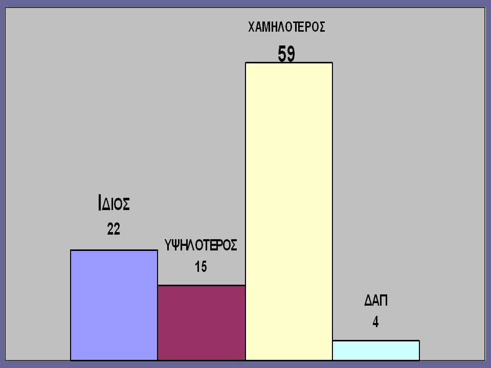 ΕΡΩΤΗΜΑ 3 ο ο τζίρος της επιχείρησής σας συνολικά την περίοδο άνοιξη-καλοκαίρι του 2009 σε σύγκριση με την αντίστοιχη περίοδο του 2008 ήταν: α.