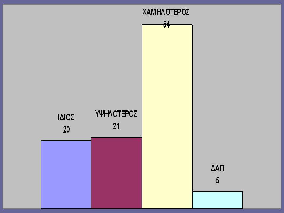 ΕΡΩΤΗΜΑ 4 ο τα ποσοστά των εκπτώσεων της επιχείρησής σας σε σύγκριση με τα αντίστοιχα περσινά ήταν: α.