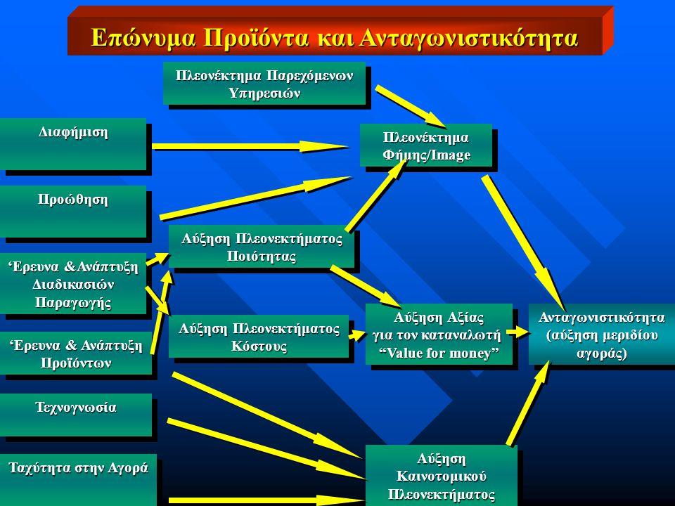 Πλεονέκτημα Παρεχόμενων Υπηρεσιών Υπηρεσιών Πλεονέκτημα Φήμης/Image Πλεονέκτημα ΔιαφήμισηΔιαφήμιση ΠροώθησηΠροώθηση 'Ερευνα &Ανάπτυξη ΔιαδικασιώνΠαραγωγής ΔιαδικασιώνΠαραγωγής Προϊόντων Προϊόντων Τεχνογνωσία Τεχνογνωσία Ταχύτητα στην Αγορά Αύξηση Πλεονεκτήματος Ποιότητας Ποιότητας Αύξηση Αξίας για τον καταναλωτή Value for money Αύξηση Αξίας για τον καταναλωτή Value for money Αύξηση Καινοτομικού Πλεονεκτήματος Πλεονεκτήματος Ανταγωνιστικότητα (αύξηση μεριδίου αγοράς)Ανταγωνιστικότητα αγοράς) Αύξηση Πλεονεκτήματος Κόστους Κόστους Επώνυμα Προϊόντα και Ανταγωνιστικότητα