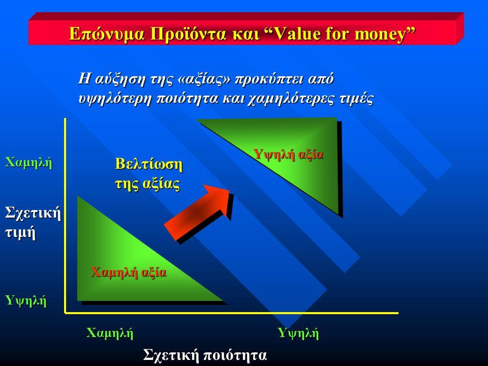 Επώνυμα Προϊόντα και Value for money Η αύξηση της «αξίας» προκύπτει από υψηλότερη ποιότητα και χαμηλότερες τιμές Βελτίωση της αξίας Υψηλή ΧαμηλήΥψηλή Σχετική ποιότητα Υψηλή αξία Χαμηλή αξία Χαμηλή Σχετικήτιμή