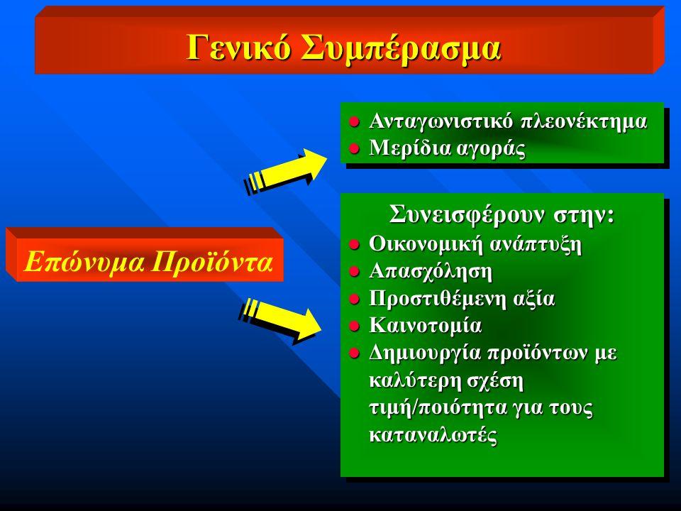l Ανταγωνιστικό πλεονέκτημα l Μερίδια αγοράς l Ανταγωνιστικό πλεονέκτημα l Μερίδια αγοράς Συνεισφέρουν στην: l Οικονομική ανάπτυξη l Απασχόληση l Προστιθέμενη αξία l Καινοτομία l Δημιουργία προϊόντων με καλύτερη σχέση τιμή/ποιότητα για τους καταναλωτές Συνεισφέρουν στην: l Οικονομική ανάπτυξη l Απασχόληση l Προστιθέμενη αξία l Καινοτομία l Δημιουργία προϊόντων με καλύτερη σχέση τιμή/ποιότητα για τους καταναλωτές Επώνυμα Προϊόντα Γενικό Συμπέρασμα
