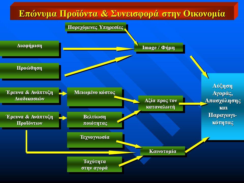 Παρεχόμενες Υπηρεσίες Image / Φήμη Αύξηση Αγοράς, Απασχόλησης και Παραγωγι- κότητας και Παραγωγι- κότητας Αύξηση Αγοράς, Απασχόλησης και Παραγωγι- κότητας και Παραγωγι- κότητας Αξία προς τον καταναλωτή καταναλωτή ΚαινοτομίαΚαινοτομία ΔιαφήμισηΔιαφήμιση ΠροώθησηΠροώθηση Έρευνα & Ανάπτυξη Προϊόντων Προϊόντων Διαδικασιών Διαδικασιών Μειωμένο κόστος Βελτίωση ποιότητας ποιότηταςΒελτίωση ΤεχνογνωσίαΤεχνογνωσία Ταχύτητα στην αγορά Ταχύτητα Επώνυμα Προϊόντα & Συνεισφορά στην Οικονομία