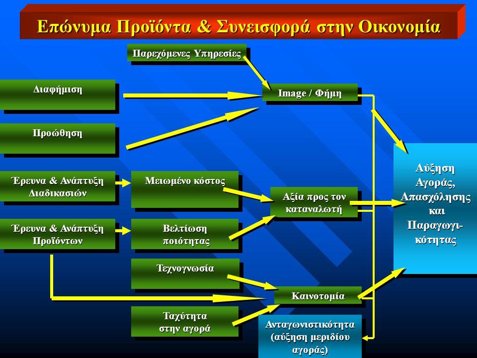 Παρεχόμενες Υπηρεσίες Image / Φήμη Αύξηση Αγοράς, Απασχόλησης και Παραγωγι- κότητας και Παραγωγι- κότητας Αύξηση Αγοράς, Απασχόλησης και Παραγωγι- κότητας και Παραγωγι- κότητας Αξία προς τον καταναλωτή καταναλωτή ΚαινοτομίαΚαινοτομία ΔιαφήμισηΔιαφήμιση ΠροώθησηΠροώθηση Έρευνα & Ανάπτυξη Προϊόντων Προϊόντων Διαδικασιών Διαδικασιών Μειωμένο κόστος Βελτίωση ποιότητας ποιότηταςΒελτίωση ΤεχνογνωσίαΤεχνογνωσία Ταχύτητα στην αγορά Ταχύτητα Επώνυμα Προϊόντα & Συνεισφορά στην Οικονομία Ανταγωνιστικότητα (αύξηση μεριδίου αγοράς)Ανταγωνιστικότητα αγοράς)