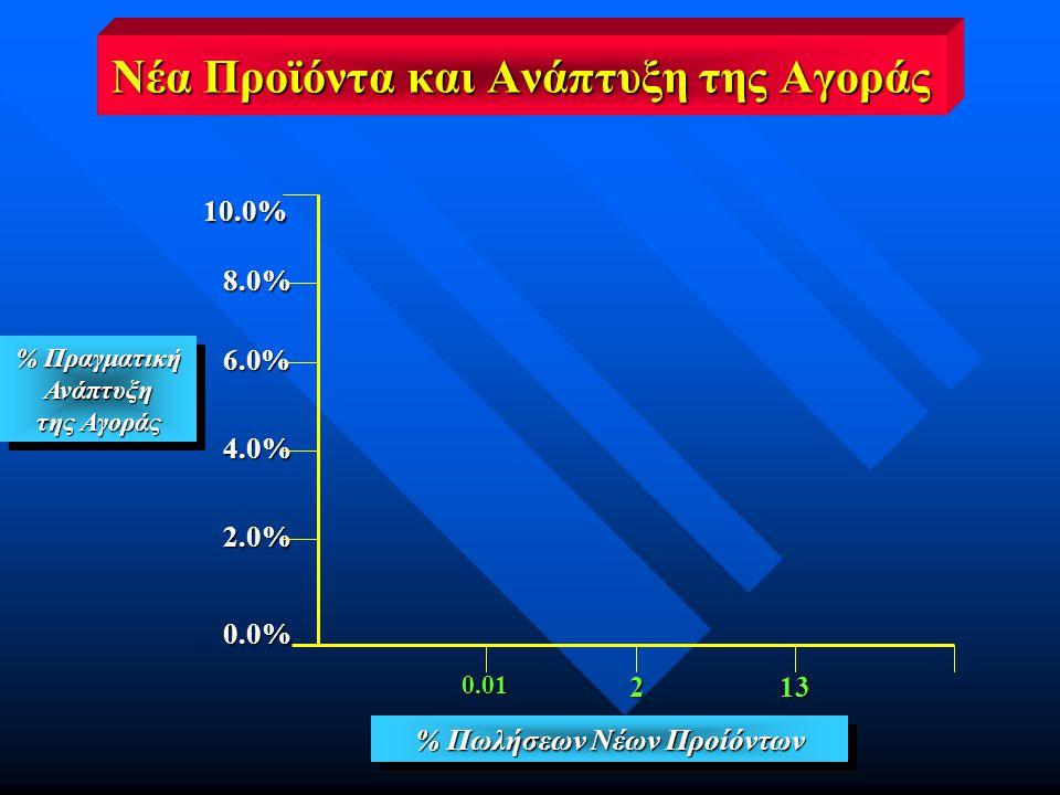 Νέα Προϊόντα και Ανάπτυξη της Αγοράς % Πωλήσεων Νέων Προίόντων 0.01213 % Πραγματική Ανάπτυξη της Αγοράς % Πραγματική Ανάπτυξη της Αγοράς 10.0% 8.0% 0.0% 2.0% 4.0% 6.0%