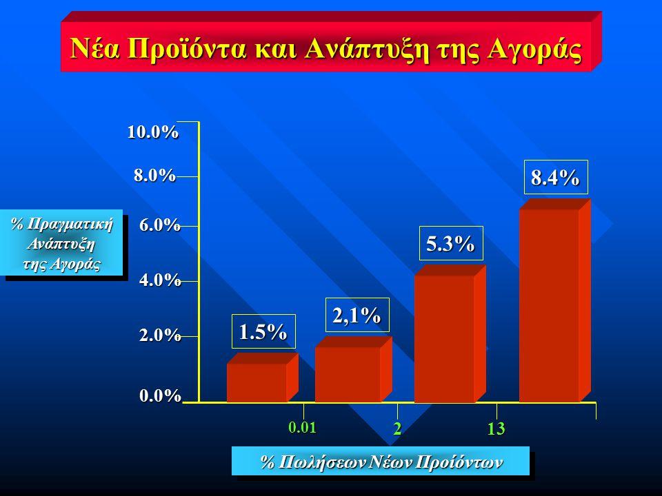% Πωλήσεων Νέων Προίόντων 0.01213 1.5% 2,1% 5.3% 8.4% % Πραγματική Ανάπτυξη της Αγοράς % Πραγματική Ανάπτυξη της Αγοράς 10.0% 8.0% 0.0% 2.0% 4.0% 6.0% Νέα Προϊόντα και Ανάπτυξη της Αγοράς