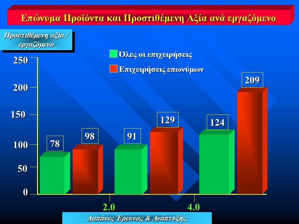 2.04.0 Δαπάνες Έρευνας & Ανάπτυξης 250 200 150 150 100 Επώνυμα Προϊόντα και Προστιθέμενη Αξία ανά εργαζόμενο Προστιθέμενη αξία / εργαζόμενο εργαζόμενο 50 0 78 9891 129 124 209 Όλες οι επιχειρήσεις Επιχειρήσεις επωνύμων Επιχειρήσεις επωνύμων