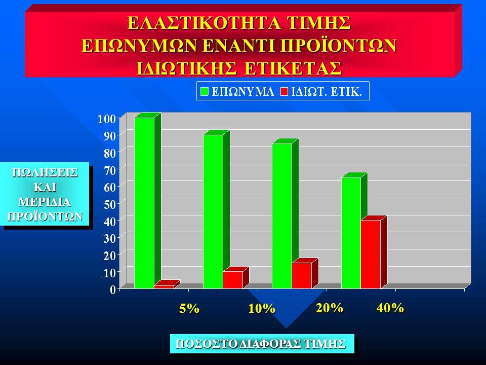 ΕΛΑΣΤΙΚΟΤΗΤΑ ΤΙΜΗΣ ΕΠΩΝΥΜΩΝ ΕΝΑΝΤΙ ΠΡΟΪΟΝΤΩΝ ΙΔΙΩΤΙΚΗΣ ΕΤΙΚΕΤΑΣ ΠΟΣΟΣΤΟ ΔΙΑΦΟΡΑΣ ΤΙΜΗΣ ΠΩΛΗΣΕΙΣΚΑΙΜΕΡΙΔΙΑΠΡΟΪΟΝΤΩΝΠΩΛΗΣΕΙΣΚΑΙΜΕΡΙΔΙΑΠΡΟΪΟΝΤΩΝ 5%10% 20%40%