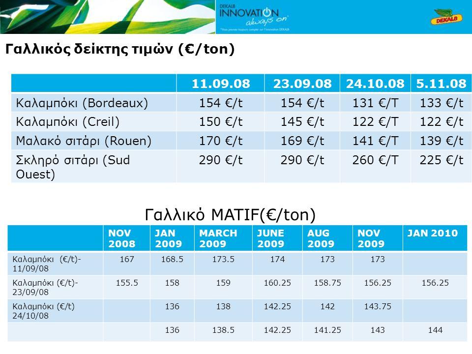 Γαλλικός δείκτης τιμών (€/ton) 11.09.0823.09.0824.10.085.11.08 Καλαμπόκι (Bordeaux)154 €/t 131 €/T133 €/t Καλαμπόκι (Creil)150 €/t145 €/t122 €/T122 €/t Μαλακό σιτάρι (Rouen)170 €/t169 €/t141 €/T139 €/t Σκληρό σιτάρι (Sud Ouest) 290 €/t 260 €/T225 €/t Γαλλικό MATIF(€/ton) NOV 2008 JAN 2009 MARCH 2009 JUNE 2009 AUG 2009 NOV 2009 JAN 2010 Καλαμπόκι (€/t)- 11/09/08 167168.5173.5174173 Καλαμπόκι (€/t)- 23/09/08 155.5158159160.25158.75156.25 Καλαμπόκι (€/t) 24/10/08 136138142.25142143.75 136138.5142.25141.25143144