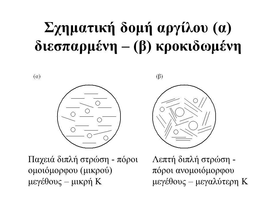 Σχηματική δομή αργίλου (α) διεσπαρμένη – (β) κροκιδωμένη Λεπτή διπλή στρώση - πόροι ανομοιόμορφου μεγέθους – μεγαλύτερη Κ Παχειά διπλή στρώση - πόροι ομοιόμορφου (μικρού) μεγέθους – μικρή Κ