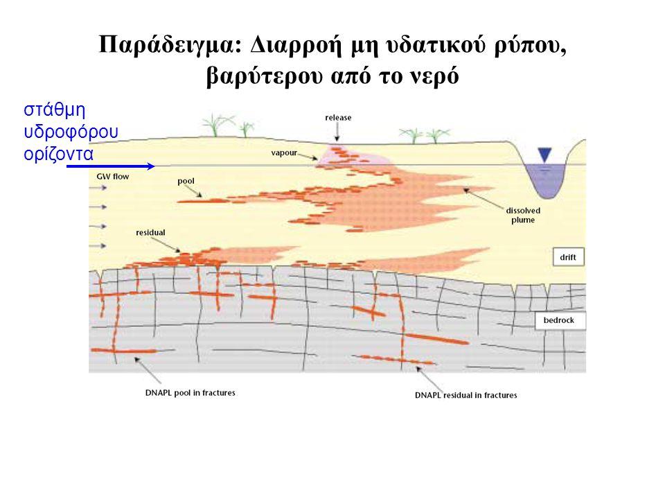 Παράδειγμα: Διαρροή μη υδατικού ρύπου, βαρύτερου από το νερό στάθμη υδροφόρου ορίζοντα