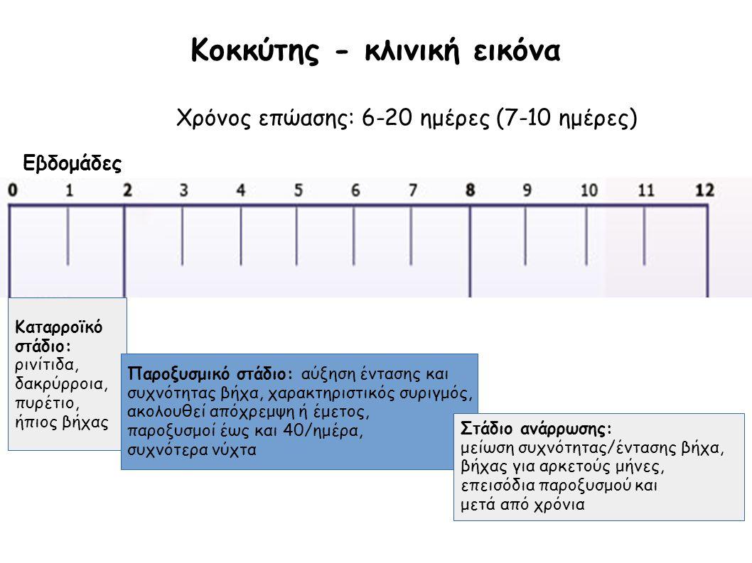 Κοκκύτης - κλινική εικόνα Χρόνος επώασης: 6-20 ημέρες (7-10 ημέρες) Καταρροϊκό στάδιο: ρινίτιδα, δακρύρροια, πυρέτιο, ήπιος βήχας Παροξυσμικό στάδιο: