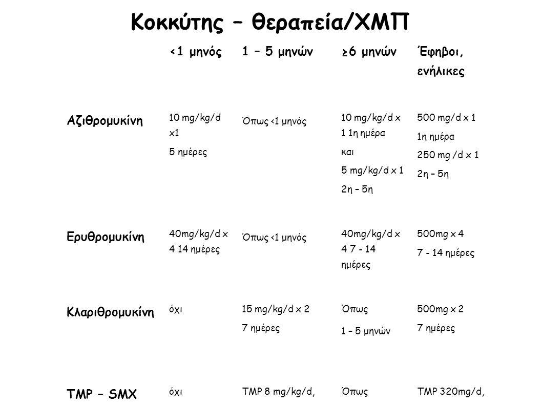 Κοκκύτης – θεραπεία/ΧΜΠ <1 μηνός1 – 5 μηνών≥6 μηνών Έφηβοι, ενήλικες Αζιθρομυκίνη 10 mg/kg/d x1 5 ημέρες Όπως <1 μηνός 10 mg/kg/d x 1 1η ημέρα και 5 m
