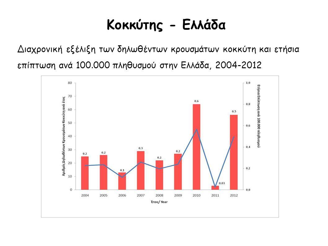Κοκκύτης - Ελλάδα Διαχρονική εξέλιξη των δηλωθέντων κρουσμάτων κοκκύτη και ετήσια επίπτωση ανά 100.000 πληθυσμού στην Ελλάδα, 2004-2012