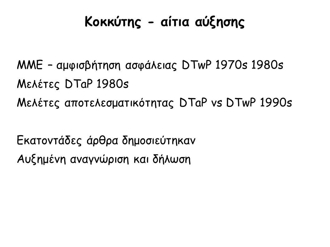 Κοκκύτης - αίτια αύξησης ΜΜΕ – αμφισβήτηση ασφάλειας DTwP 1970s 1980s Μελέτες DTaP 1980s Μελέτες αποτελεσματικότητας DTaP vs DTwP 1990s Εκατοντάδες άρ