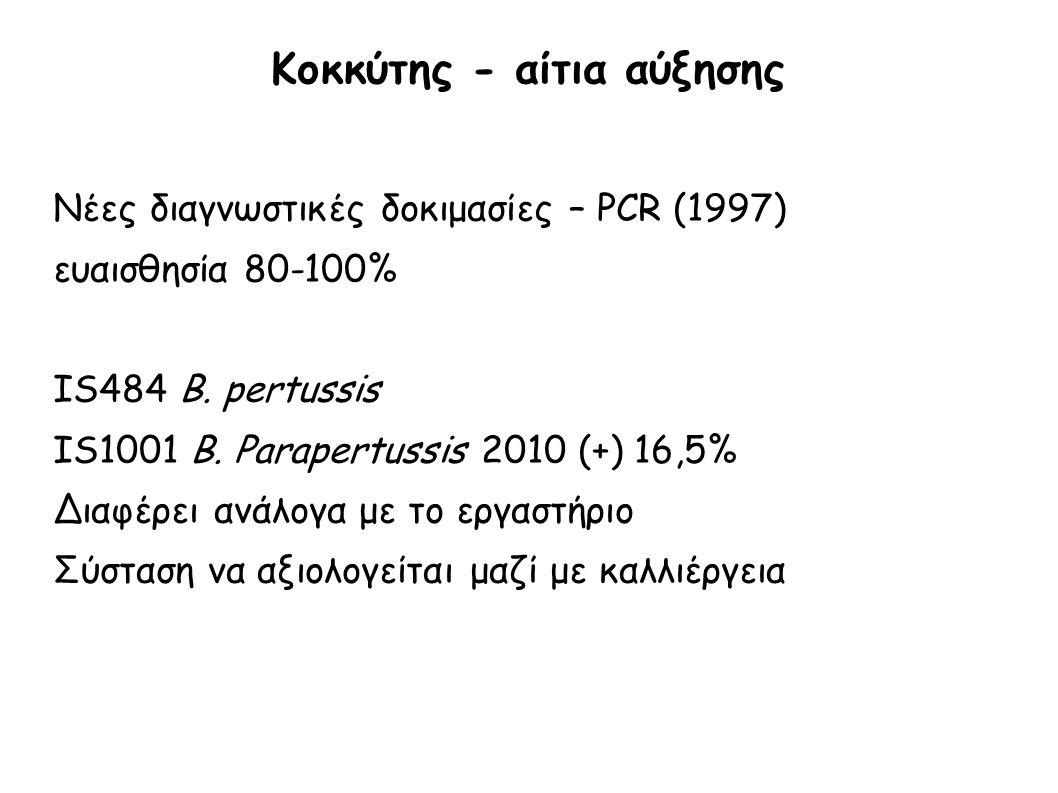 Κοκκύτης - αίτια αύξησης Νέες διαγνωστικές δοκιμασίες – PCR (1997) ευαισθησία 80-100% IS484 B. pertussis IS1001 B. Parapertussis 2010 (+) 16,5% Διαφέρ