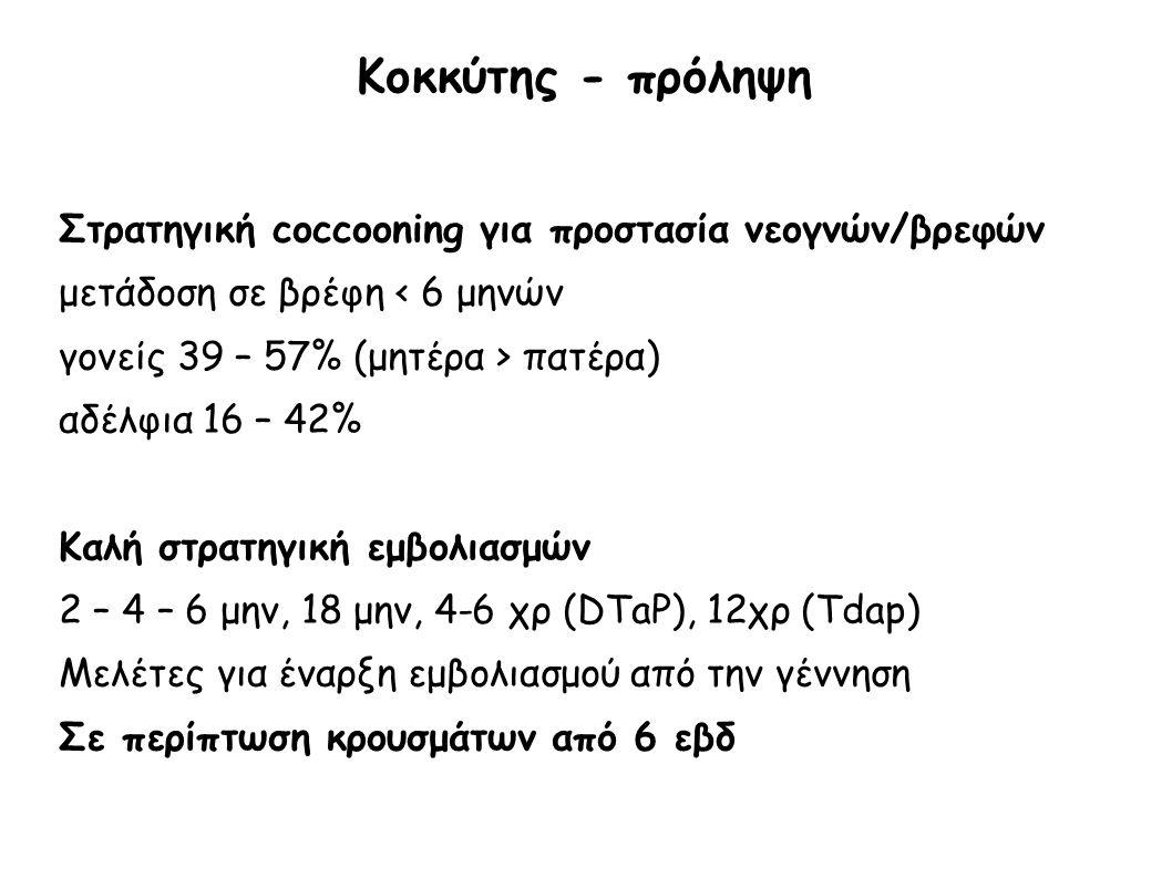 Κοκκύτης - πρόληψη Στρατηγική coccooning για προστασία νεογνών/βρεφών μετάδοση σε βρέφη < 6 μηνών γονείς 39 – 57% (μητέρα > πατέρα) αδέλφια 16 – 42% Κ